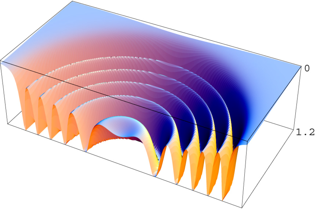 Field values on a partial 2D slice through the lattice in the model