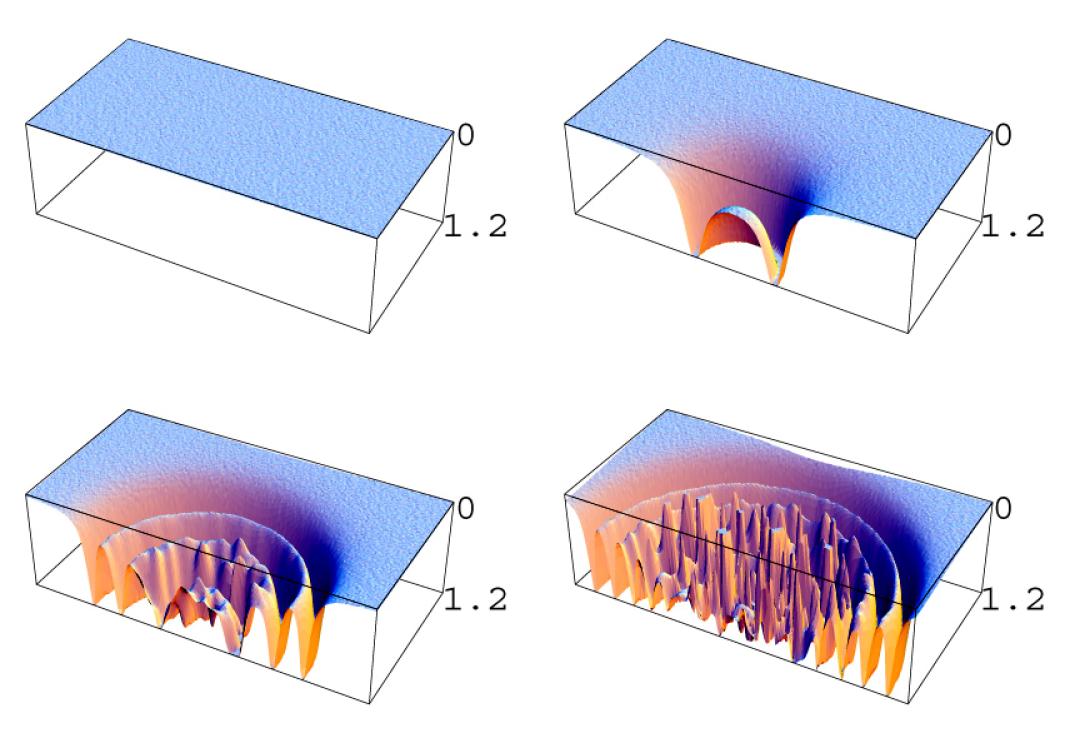 The process of symmetry breaking in the model