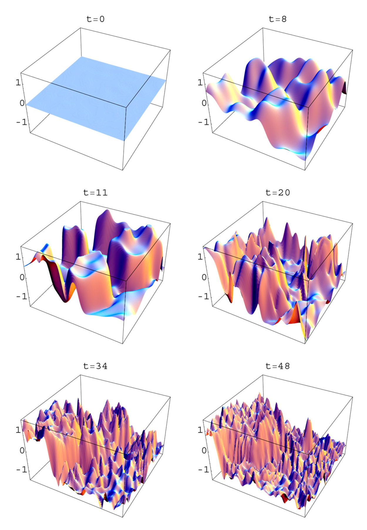 Tachyonic growth of quantum fluctuations and the early stages of domain formation in the simplest theory of spontaneous symmetry breaking with