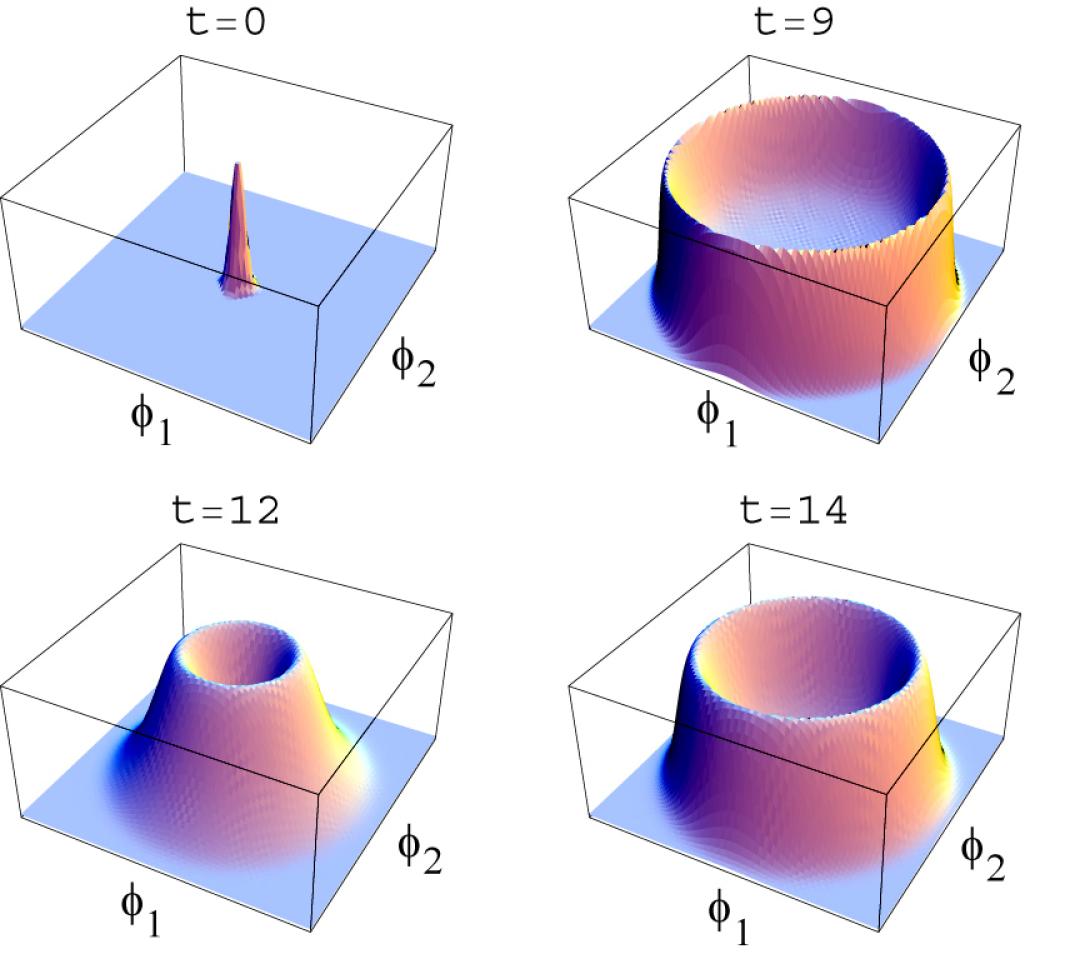 The process of symmetry breaking in the model (