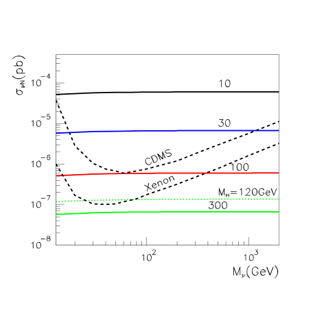 Neutrino-neutron scattering cross section due to