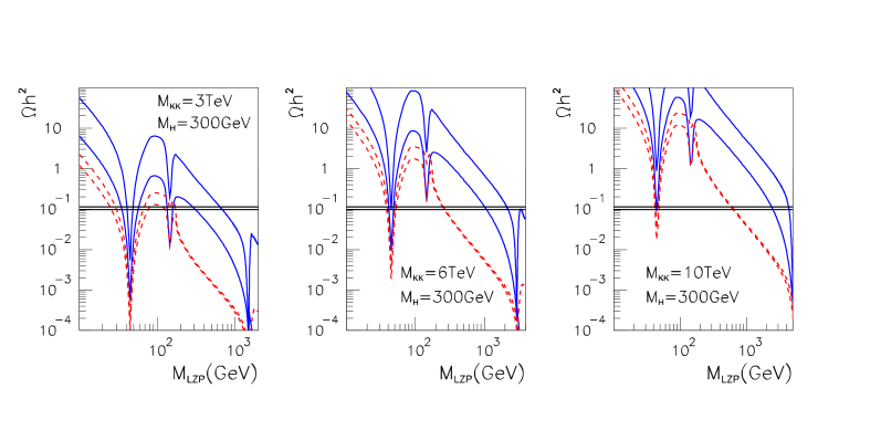 Relic density of the LZP without coannihilation. The blue full curves correspond to