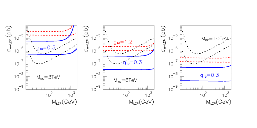 LZP scattering on neutron for the same parameter values as Fig.
