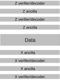 Layout for parallel ancilla verification. If ancilla 1 fails verification, ancilla 2 must perform two SWAP operations to reach the data.