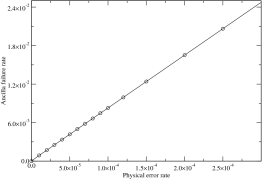 The ancilla failure rate vs. physical error rate for the [[7,1,3]] Steane code with Steane ancilla