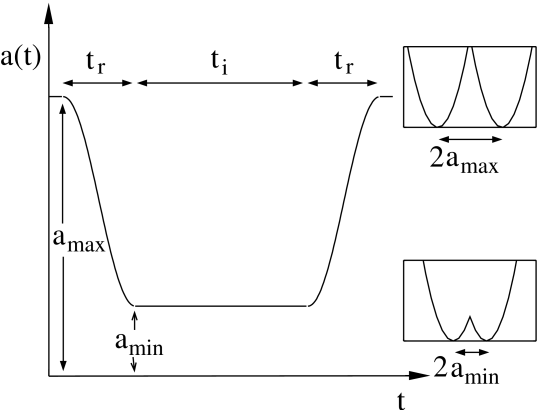 Separation of the traps as a function of time.