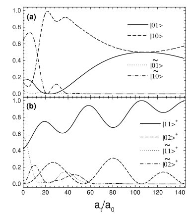 Populations of the final state of the system after adiabatically approaching and separating the traps as a function of the scattering length. The initial state is (a)