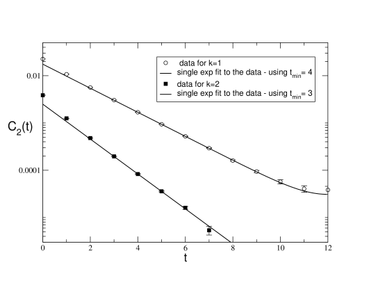 Data for the wall-wall correlations whose large-distance exponential behaviors determine the