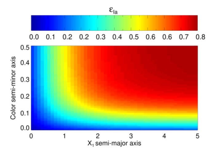 The efficiency (top), purity (middle), and FoM (bottom) plots from SN simulations, for changing the semi–major axis (