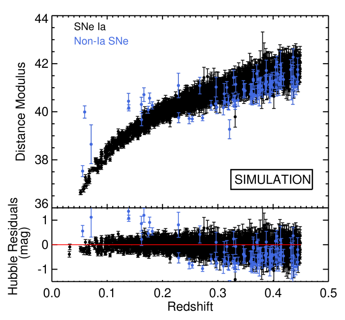 Hubble diagram of our simulated SNeIa that pass all of our selection criteria. This includes 106 non-Ia SNe that have been misclassified (blue symbols) and 2644 correctly classified SNeIa (black symbols). The redshift limit of