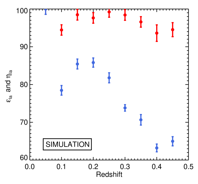 The simulated efficiency (blue) and purity (red) for our final photometrically-classified sample. The error bars are determined from the propagation of errors using Eqns