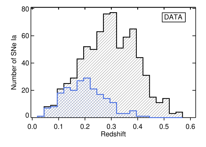 The redshift distribution of our 752 photometrically–classified SNeIa (black), and the subset of 208that have spectroscopic classification (blue).