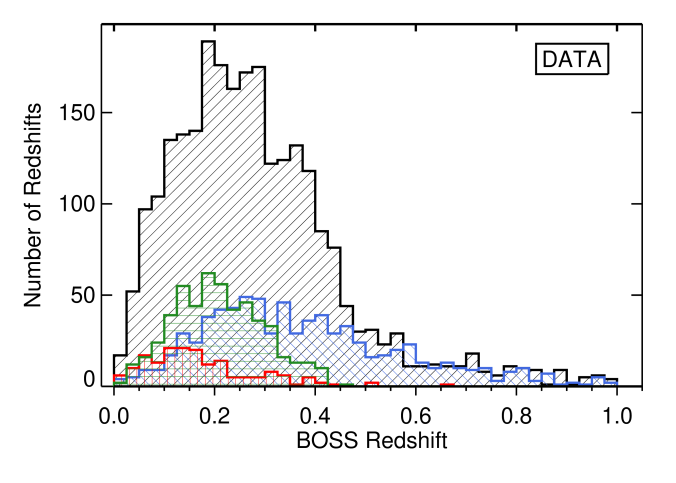 Redshift distribution of the targets observed with BOSS. The black histogram is the subset which were selected using Algorithm One (candidate SN host galaxies) and the blue are the from Algorithm Two (host galaxies for general transients) as discussed in Section