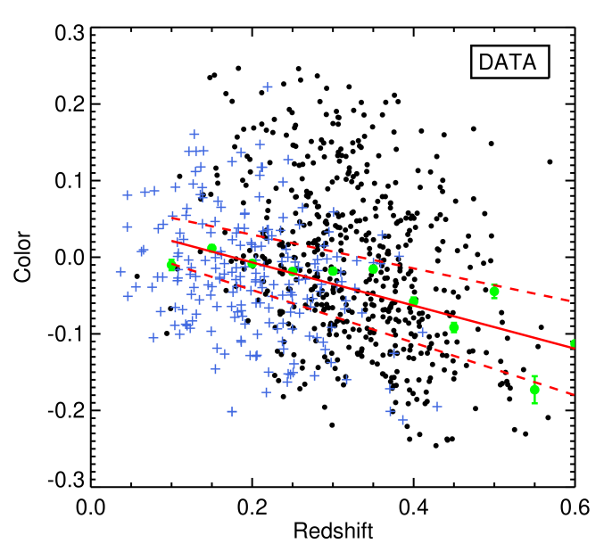The SALT2 color parameter as a function of redshift for the photometrically–classified SNeIa (black dots) and the subset of spectroscopically confirmed–SNeIa (blue crosses). The green points show the mean color (and the error on the mean) in bins of redshift. The red solid line is the best-fit linear relation to the average color, and the red dashed lines are the error on the fit.