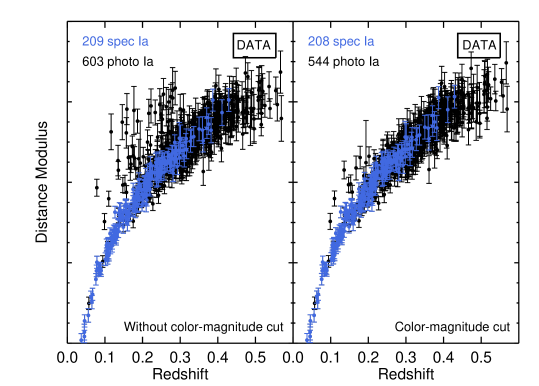 Hubble diagram for our photometrically–classified SNeIa sample. Blue points are the subsample of spectroscopically–confirmed SNeIa, while black points are new SNeIa. These Hubble diagrams are created using the best-fit