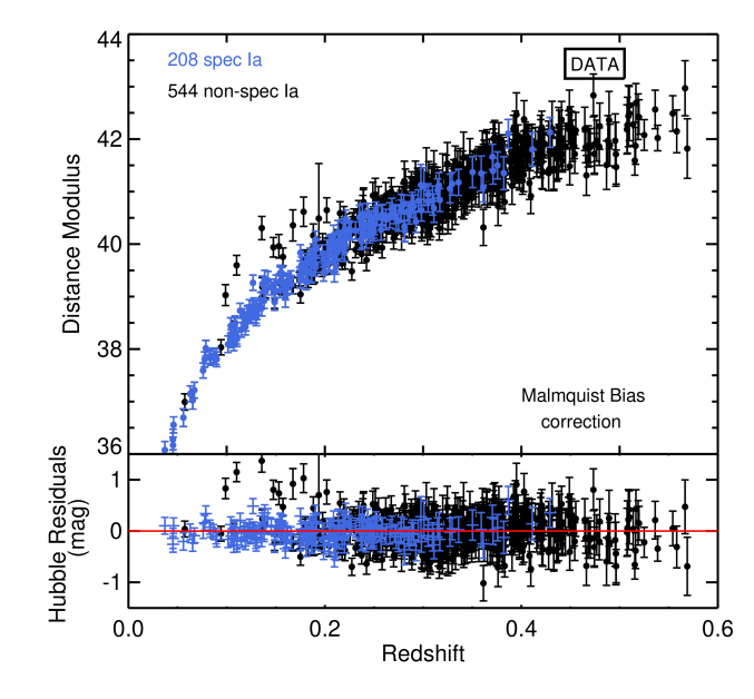 The Hubble diagram of the photometrically–classified SDSS-II SNIa sample. We have corrected for the Malmquist bias as discussed in Section