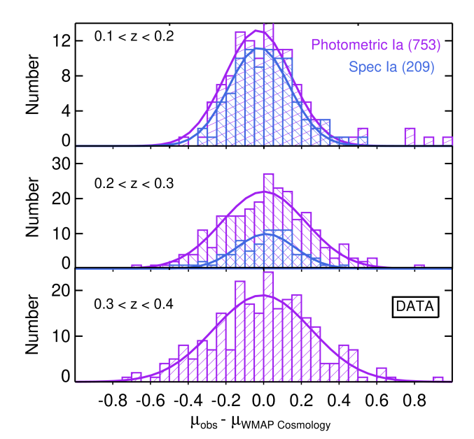 """The distribution of Hubble residuals as a function of redshift for the """"spec Ia"""" subsample (blue) and full photometric sample of 752SNeIa (purple)."""