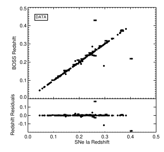 Comparison of the spectroscopic redshift for our spectroscopically–confirmed SNeIa and the corresponding host–galaxy redshift from BOSS. The bottom panel shows the redshift residuals (BOSS galaxy redshift - SNe Redshift) for this sample.