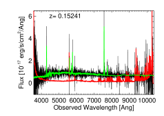 Galaxy spectra from BOSS. The top left panel is a low redshift galaxy with a high