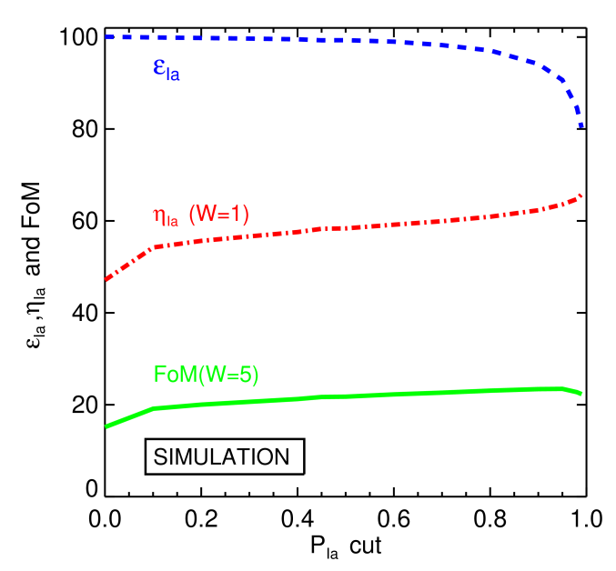 The efficiency (blue dashed line), purity (red dot-dashed line), and FoM (green solid line) for the simulated sample as a function of the position of the PSNID