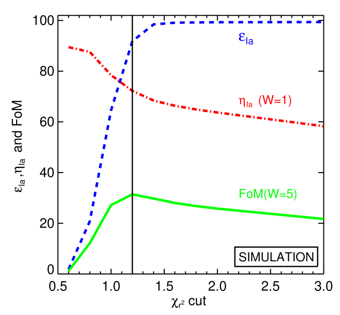 The efficiency (blue dashed line), purity (red dot-dashed line), and FoM (green solid) for the simulated sample as a function of