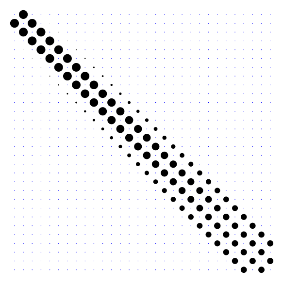 Visualization for circle-to-eight matrices