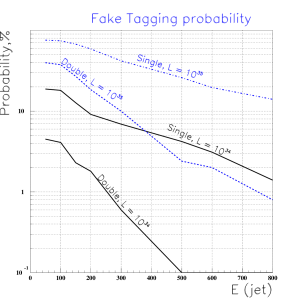 Estimates of probabilities of single and double forward jet tagging from pile-up at the LHC, for the nominal and the upgraded luminosities, as a function of the jet energy, and for jet cone sizes
