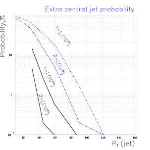 Estimates of probabilities of one or two extra central jets from pile-up at the LHC, for the nominal and upgraded luminosities, as a function of the jet