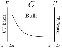 The gauge symmetries in AdS