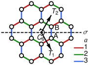 (Color online.) (a) Lattice symmetries of the Kitaev model. The operations