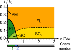 (Color online) Mean field phase diagram for