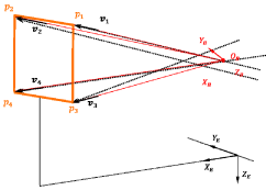 Four light rays from four corners of the gate with bearing vector