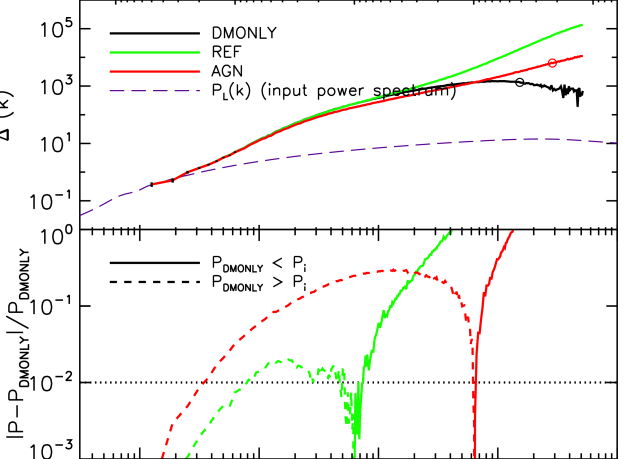 A comparison of the total matter power spectra of