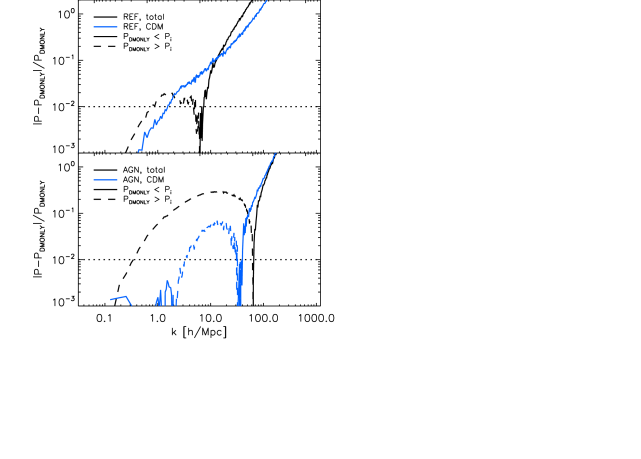 The back-reaction of baryons on the CDM. The blue curves show the relative difference between the power spectrum of the CDM component, after scaling the CDM density by the factor