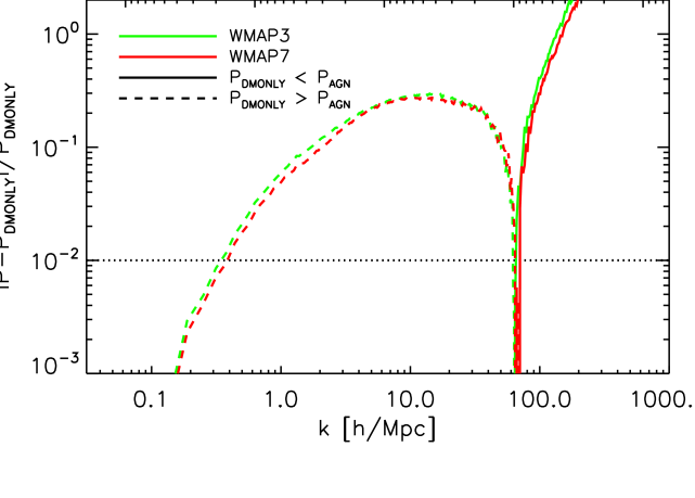 The dependence of the effect of AGN on cosmology. The curves show the relative differences between the