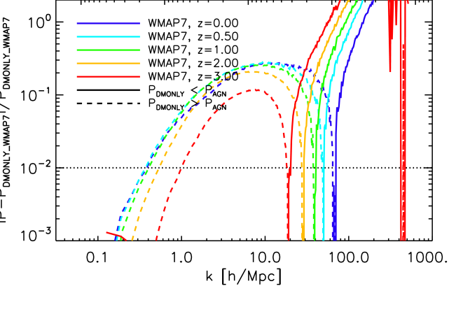 Evolution of the relative difference between the matter power spectra of
