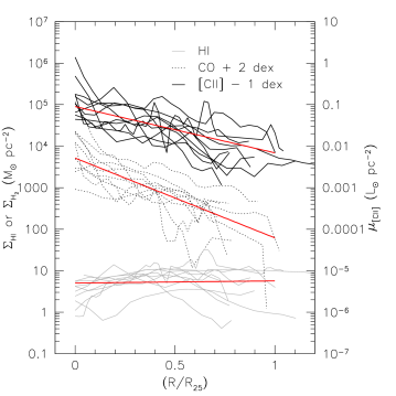Left: Radial profiles of the H