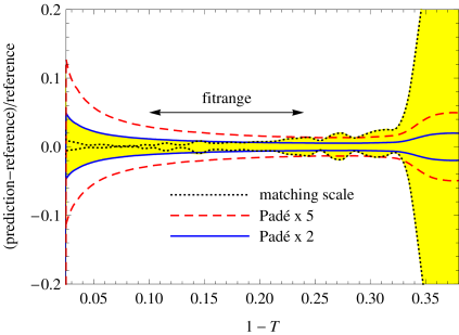 Uncertainty bands for various scale variations. The band in the first panel is determined entirely by scale variations. The second panel shows an alternative way of estimating the perturbative uncertainty using an educated guess of the uncalculated higher order coefficients, as described in the text.