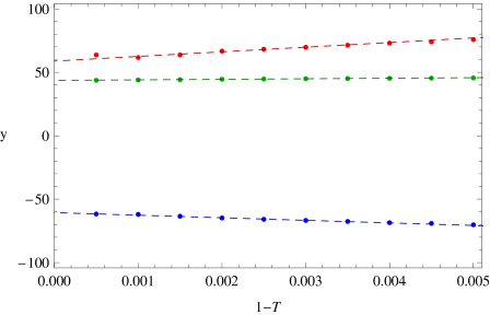 Extraction of the two-loop constants in the soft function. The points correspond to the value of an infrared cutoff applied to the fixed-order calculation. The lines are interpolations among the points from