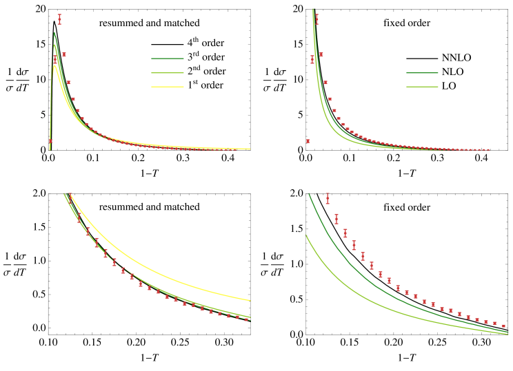 Convergence of resummed and fixed-order distributions.