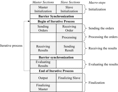 BSF-program structure