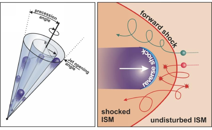 Cartoon of a jet composed of discrete ejections with precession. In such a non-stationary picture, each ejection is slowed by its interaction with the ISM (which might be disturbed by previous ejections). This interaction will likely happen in the form of a forward shock (into the ISM). ISM particles will leave the shock with energies of order