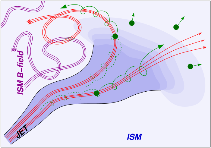Cartoon of particle injection by a jet without a strong shock at its interface with the ISM (e.g., if the magnetic structure of the jet is connected with the ISM and the jet is sub-Alfv