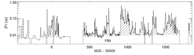 Plot of the 2.25 GHz GBI monitoring data (