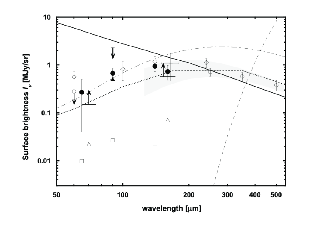 The CIB brightness measured in the ADF-S (filled circles), compared with the previous CIB limits from COBE/DIRBE (diamonds), COBE/FIRAS (shaded region), IRAS (open circle with downward arrow at 60