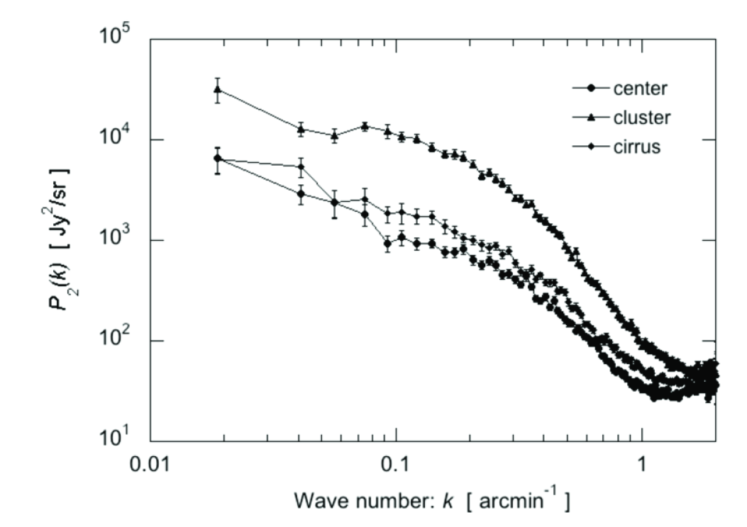 Power spectra of the three maps in Figure