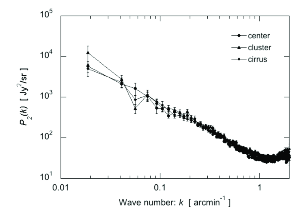 Power spectra for the sub-maps same as in Figure