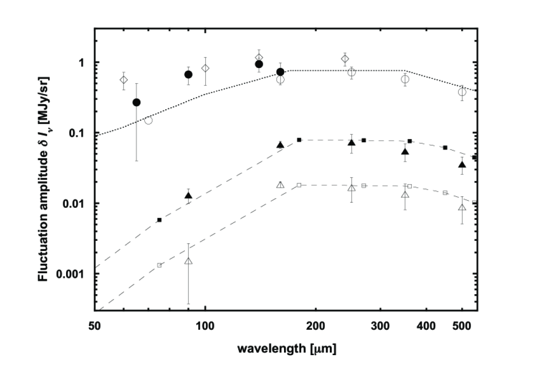 The spectral energy distribution (SED) of the CIB fluctuations measured with AKARI at 90