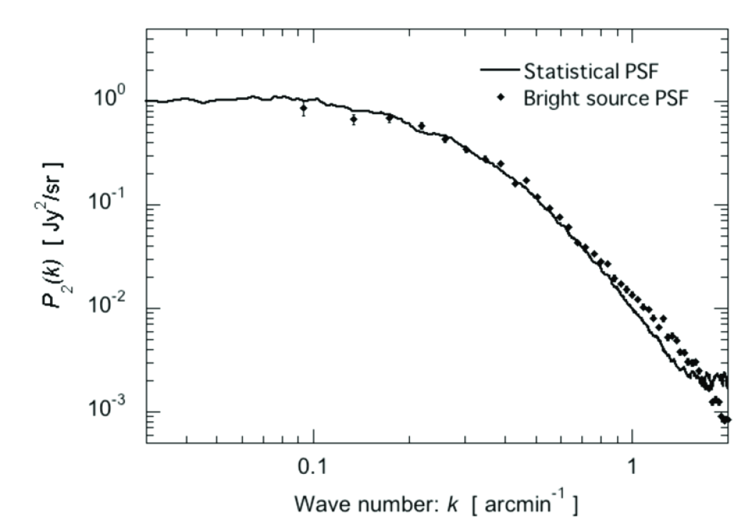 The normalized power spectrum of PSF at 90