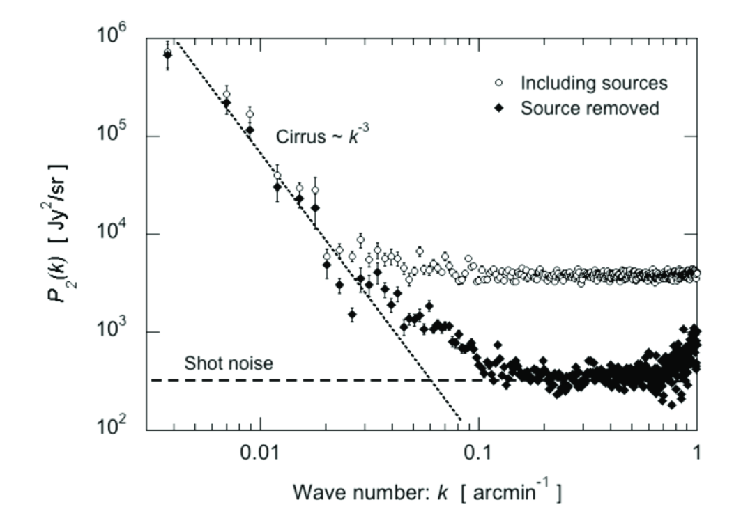 Power spectrum of the ADF-S map after removing point sources (filled diamonds) compared with the power spectrum including the sources (open circles). The dotted line is the third power law for Galactic cirrus. The dashed line represents the shot noise level due to individual contribution of unresolved galaxies.
